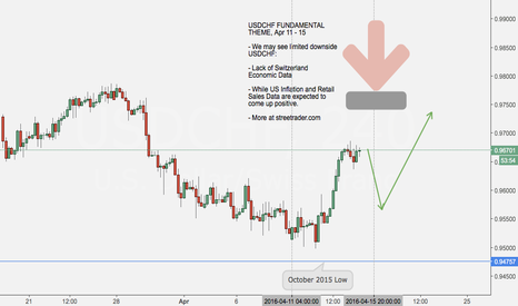 USDCHF: We may see limited downside USDCHF: