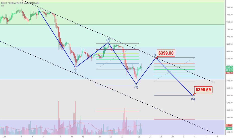 BTCUSD: Another dump of BTC - Five Waves - Possible scenario