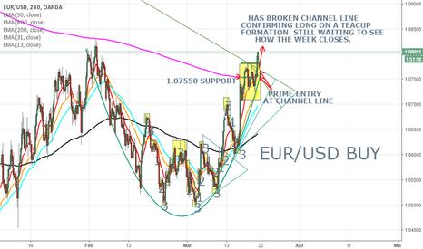 EURUSD: EURUSD LONG ON A 4HR TEACUP FORMATION