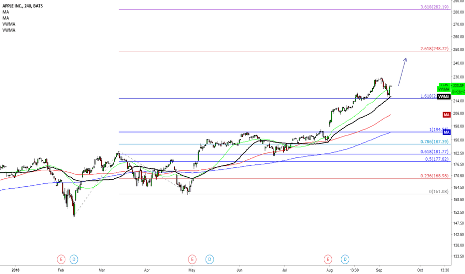 AAPL: APPLE to target 250 extension