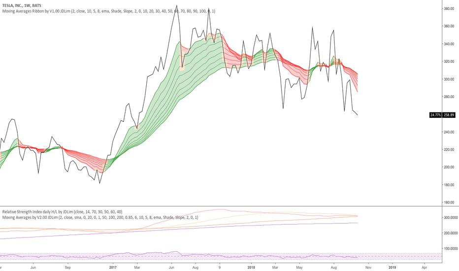 TSLA: Moving Average, MA Ribbon (Cloud)