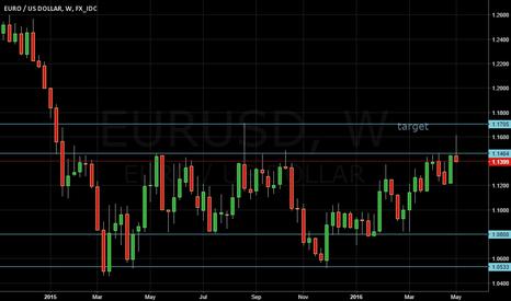 EURUSD: A BULLISH WEEK BUT NOT SO STRONG