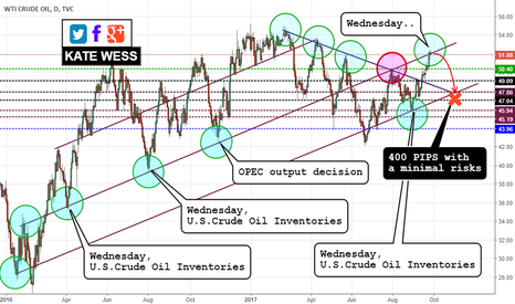 "USOIL: TODAY. MY ""CRUDE OIL"" TRADING SHOW."