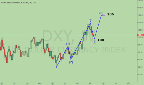 DXY: DXY wave 4 completes soon, head for wave 5