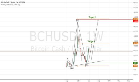 BCHUSD: BCHUSD Weekly analysis