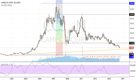 CCJ: Cameco: How low can it go?