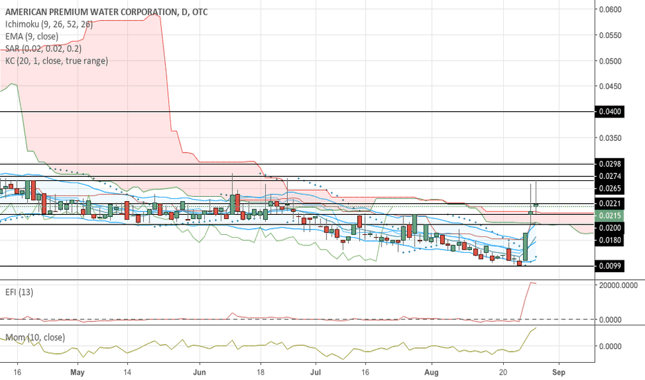 HIPH: $HIPH Turns Both Daily and Weekly Techs Bullish On MJ News