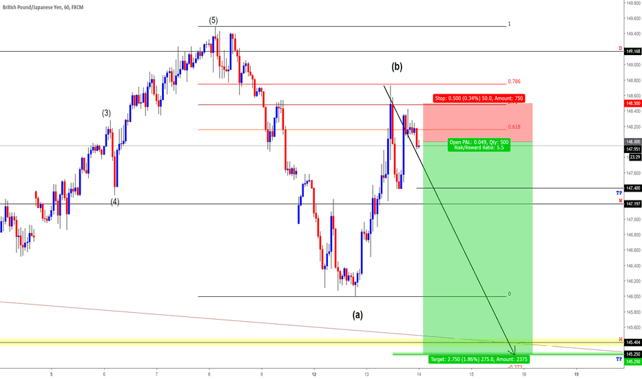 GBPJPY: GBPJPY SELL #FOREX