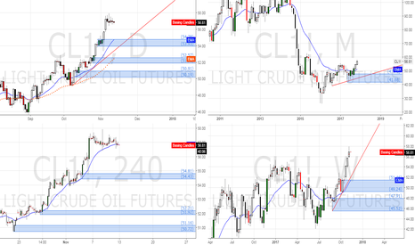 CL1!: CL1 .... LONG at D1 demand zone and Wk Dz