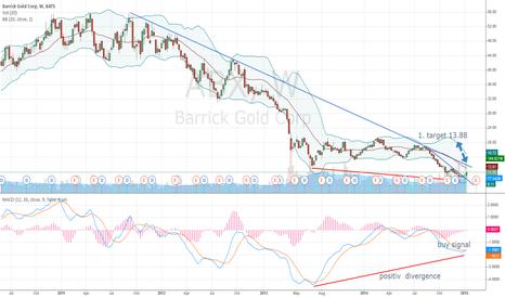 ABX: ABX Barrick Gold triggerd bullish weeklychart