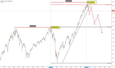 SPX: S&P 500 Index