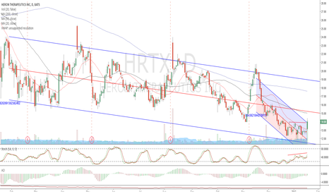HRTX: Lower channel breakout bounce.