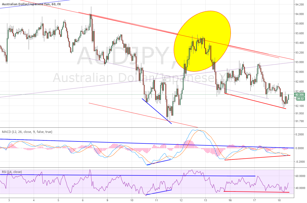 1H for AUDJPY divergence