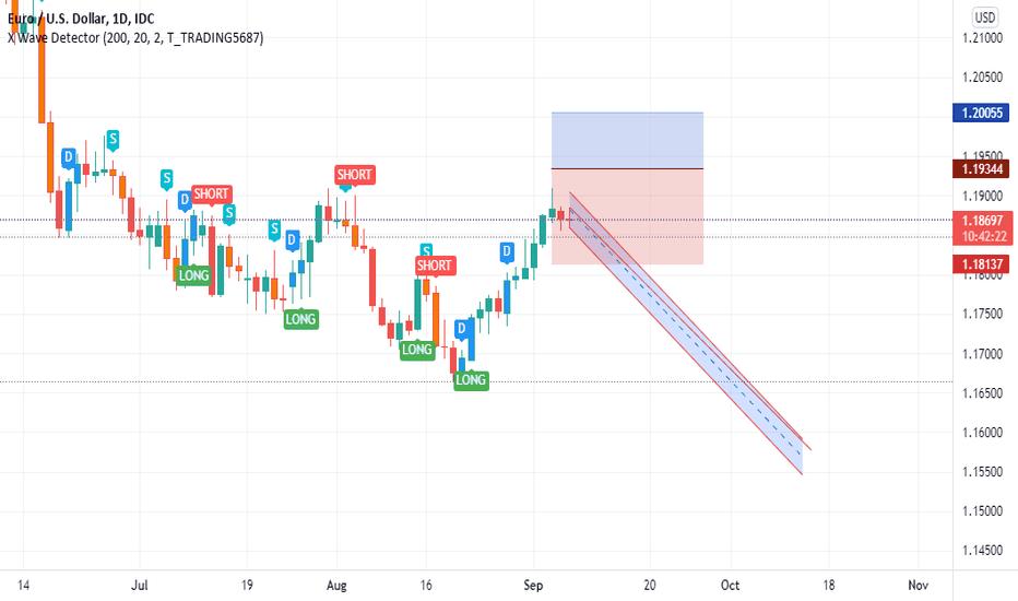 A short move for EurUsd