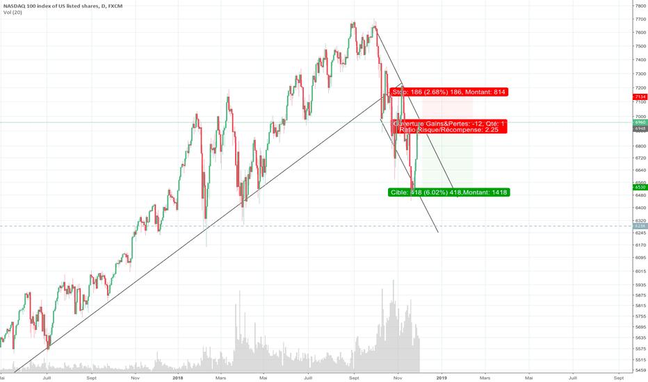 NAS100: NASDAQ 100 SHORT !