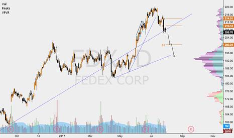 FDX: $FDX SHORT TRADE