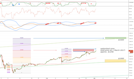 BTCUSD: Observing the Frontier: bitcoin price and gold