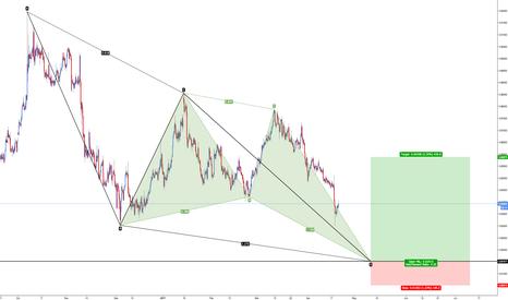 EURGBP: EUR/GBP - Pattern Confluence