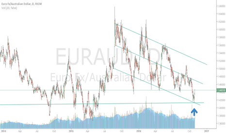EURAUD: Confluence of static and dynamic supports on EURAUD