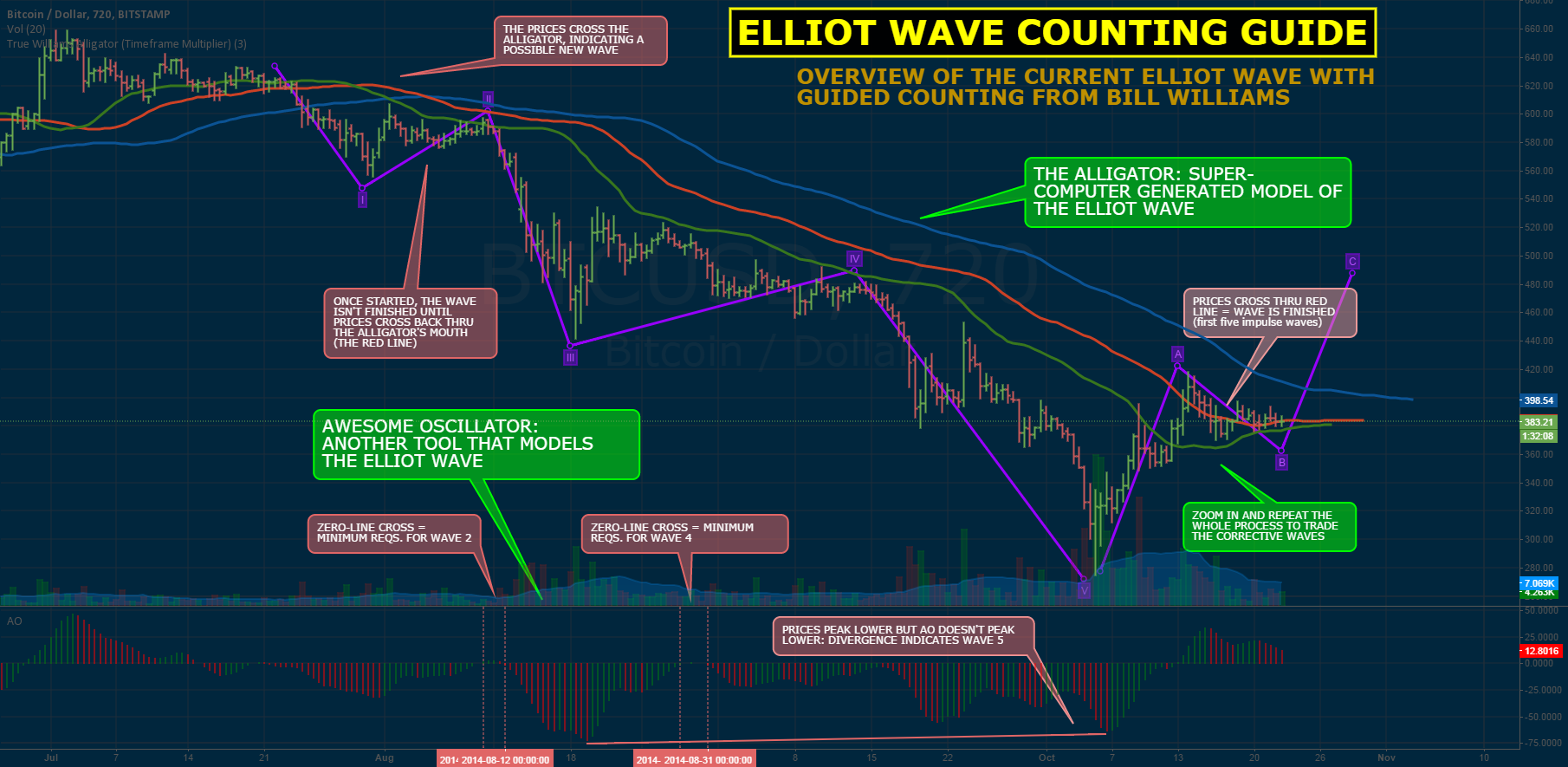 BTC ELLIOT WAVE: BIG PICTURE & COUNTING GUIDE