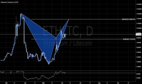 ETHLTC: ETHLTC - BACKTESTING COINS (PROJECTED BEAR BAT)