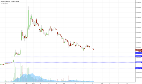 XMRBTC: Monero capitulation?/ important levels
