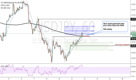 USDJPY: Short signal generated when price closes below the 9EMA