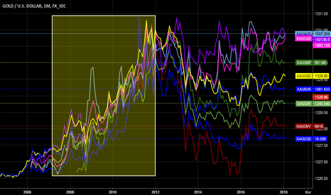 XAUUSD: gold bull in all DXY basket currencies 2000-11...atm no