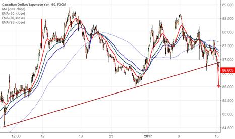 CADJPY: CAD/JPY breaks trend line support,targets 85.95/84