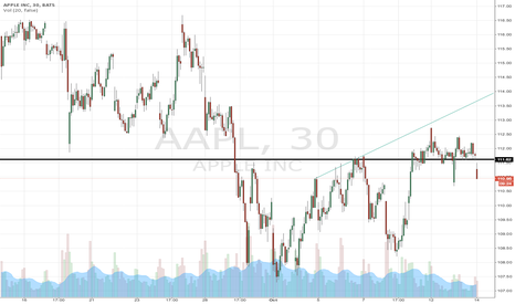 AAPL: Waiting for the right moment to go long on Apple