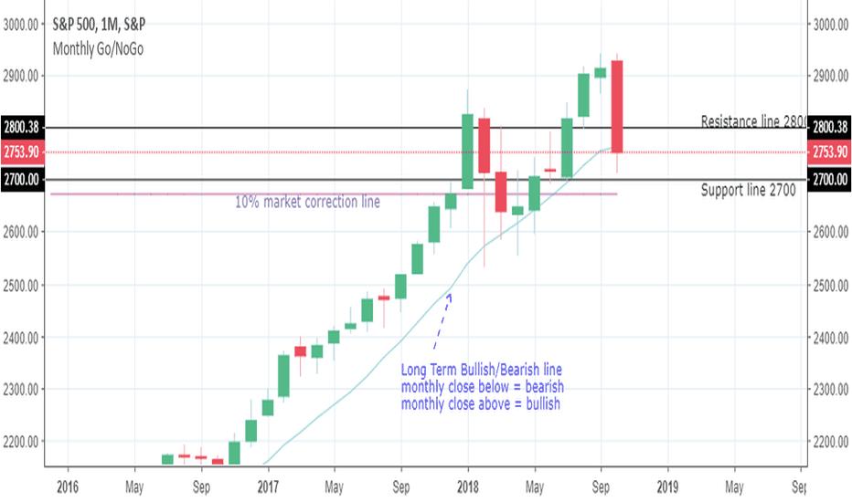 SPX: S&P 500 analysis
