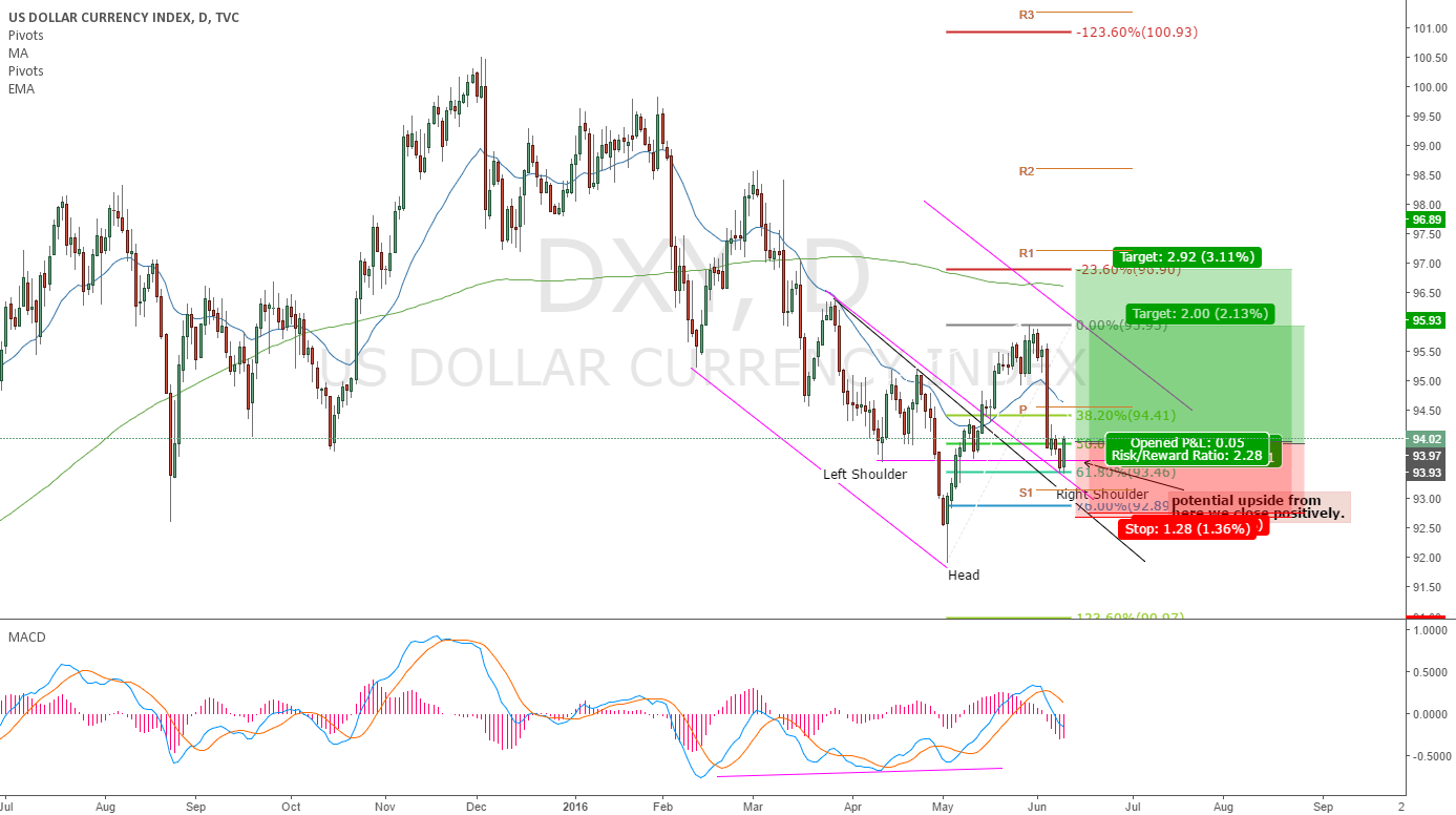 DXY potential IHS Long