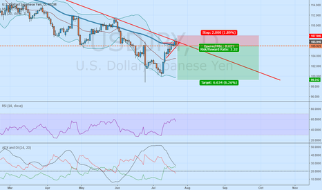 USDJPY: USDJPY decided to go down