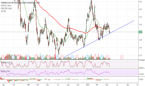 AUY: $AUY Yamana Gold at Support