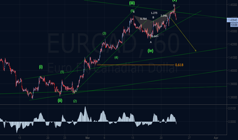 EURCAD: Bearish Anti Cypher & Elliott Outlook