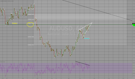 AUDUSD: Rising wedge, 618, bear divergence.