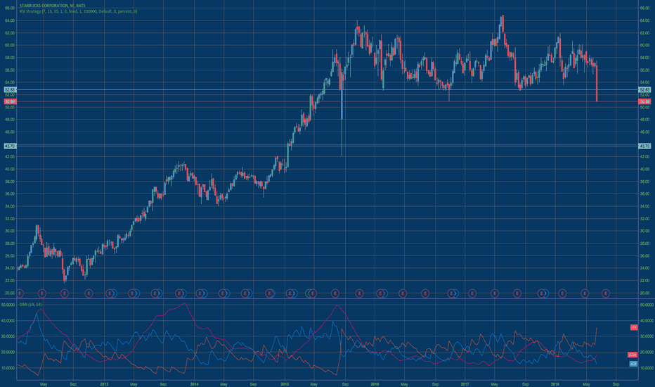 SBUX: An over-reaction or a major trend reversal?