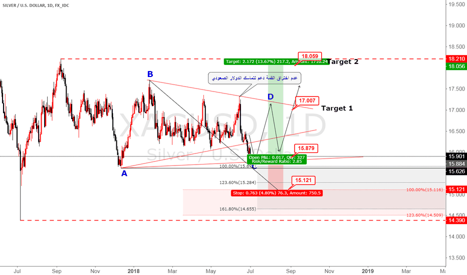 XAGUSD: XAGUSD buy now elliotwave analysis