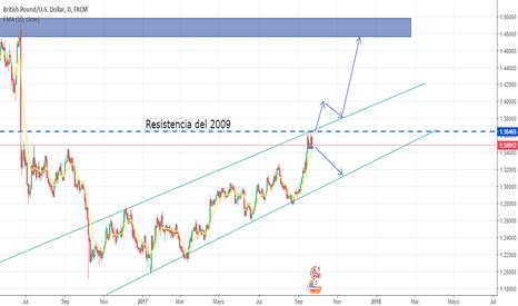 GBPUSD: GBP/USD seguirá en alza o caerá a la línea de tendencia