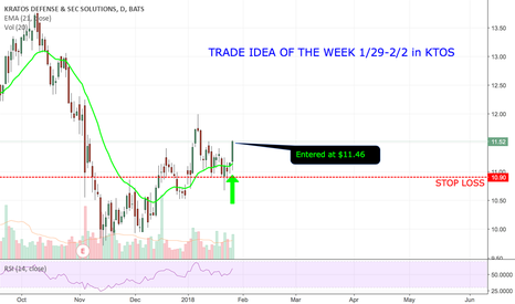 KTOS: Trade Idea Of The Week In KTOS!