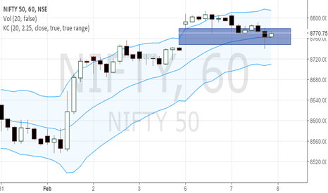 NIFTY: Nifty Gap Filled