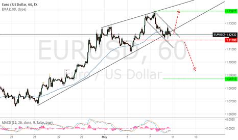 EURUSD: EURO DAWWN