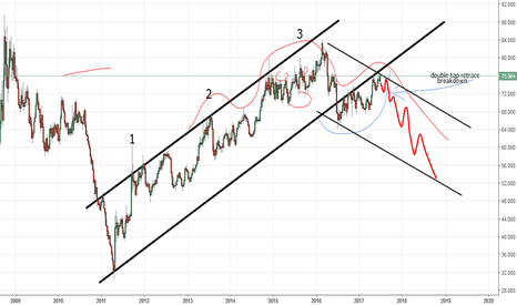 XAUXAG: Gold and Silver ratio Chart (by Got Goldies)
