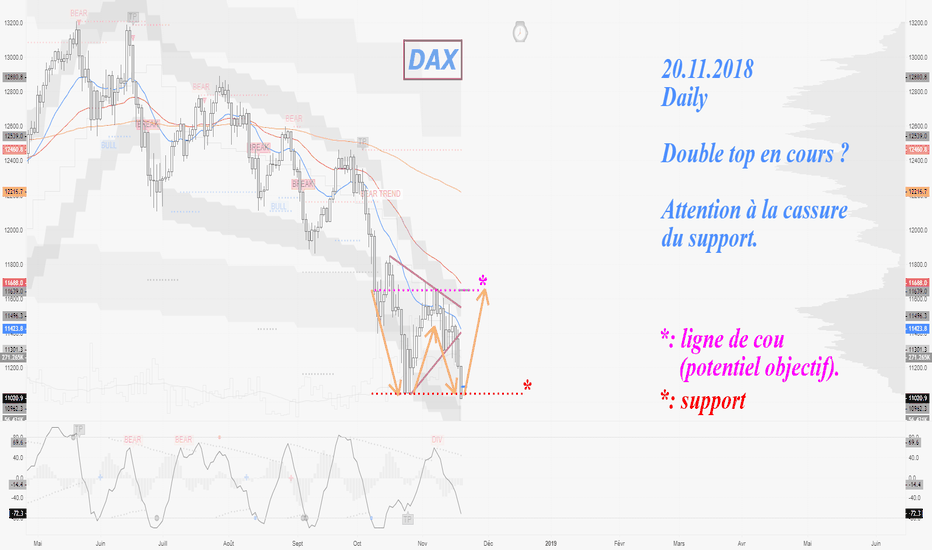 DE30EUR: 20.11.2018 DAX Daily double bottom ?