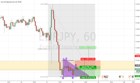 EURJPY: EURJPY - News event broke into support zone