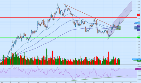 ABX: ABX Bull Channel