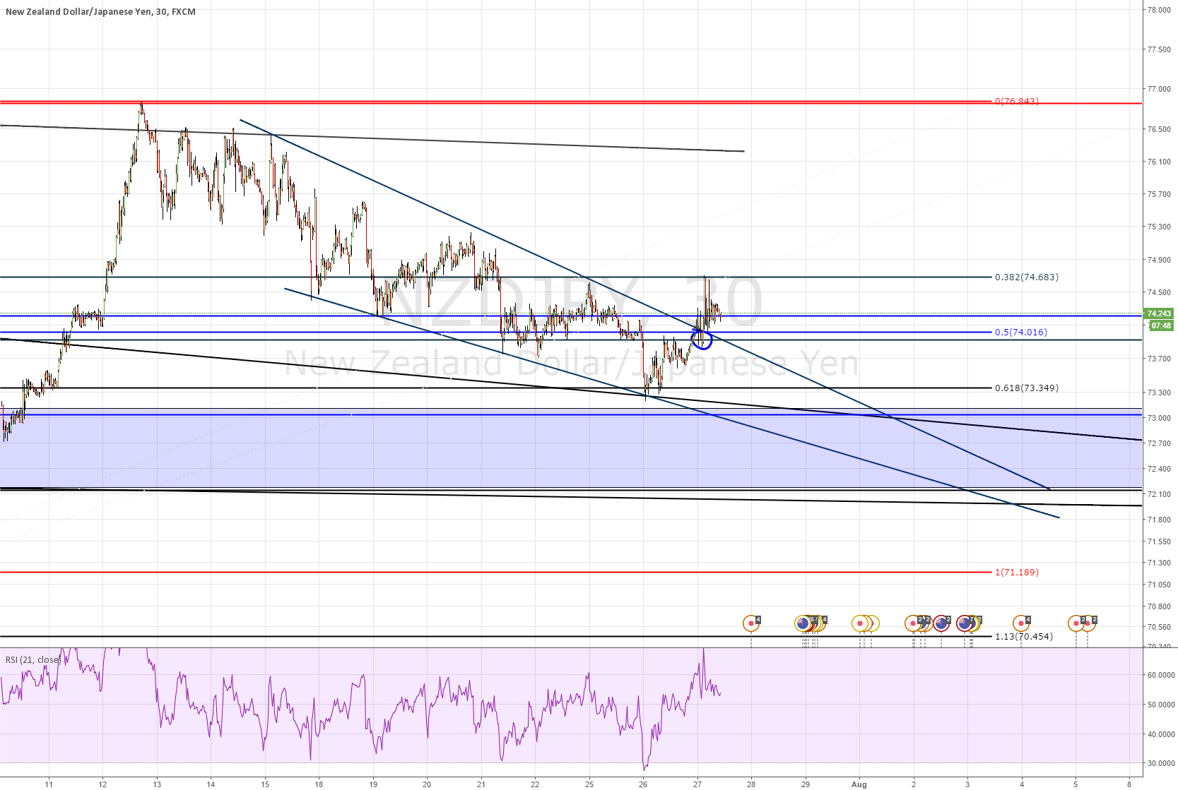 NZDJPY - BUY THE BREAKOUT ??? WHERE IS MY DIV ?? I WAIT