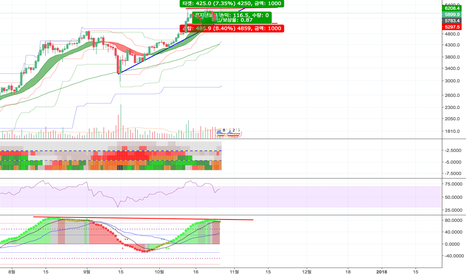 BTCUSD: BTC/USD LONG :: 박스권 횡보