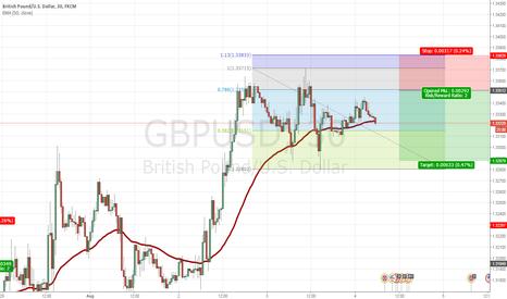 GBPUSD: gbpusd sell @1.3350 sl1.3383 tp 1.3287