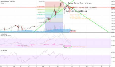 BTCUSD: BTC next move after correction